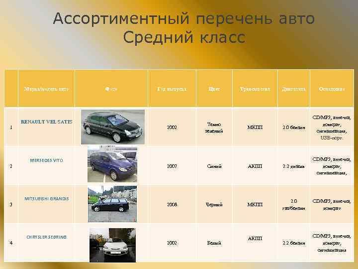Ассортиментный перечень авто Средний класс Марка/модель авто Фото Год выпуска RENAULT VEL SATIS 1