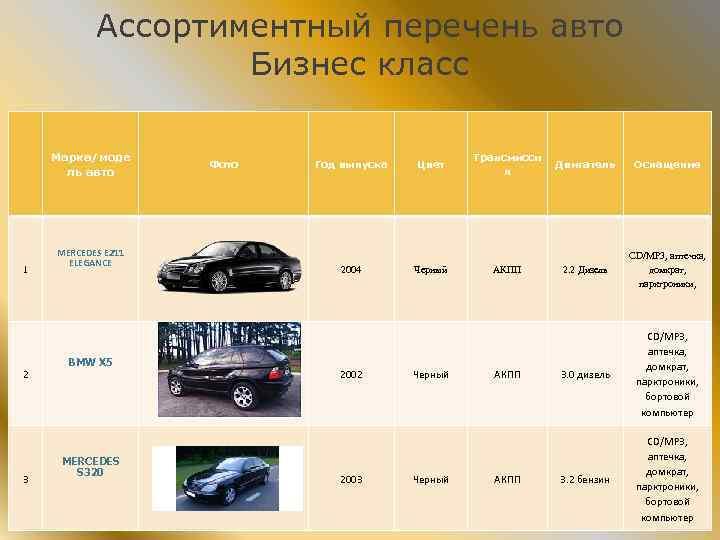 Ассортиментный перечень авто Бизнес класс Марка/моде ль авто 1 MERCEDES E 211 ЕLEGANCE Фото