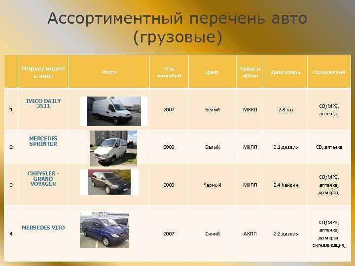 Ассортиментный перечень авто (грузовые) Марка/модел ь авто 1 IVECO DAILY 3511 Фото Год выпуска
