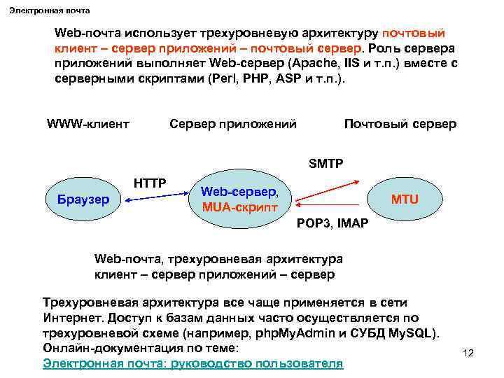 Электронная почта Web-почта использует трехуровневую архитектуру почтовый клиент – сервер приложений – почтовый сервер.