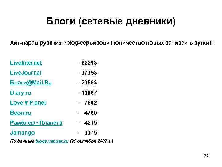 Блоги (сетевые дневники) Хит-парад русских «blog-сервисов» (количество новых записей в сутки): Live. Internet Live.