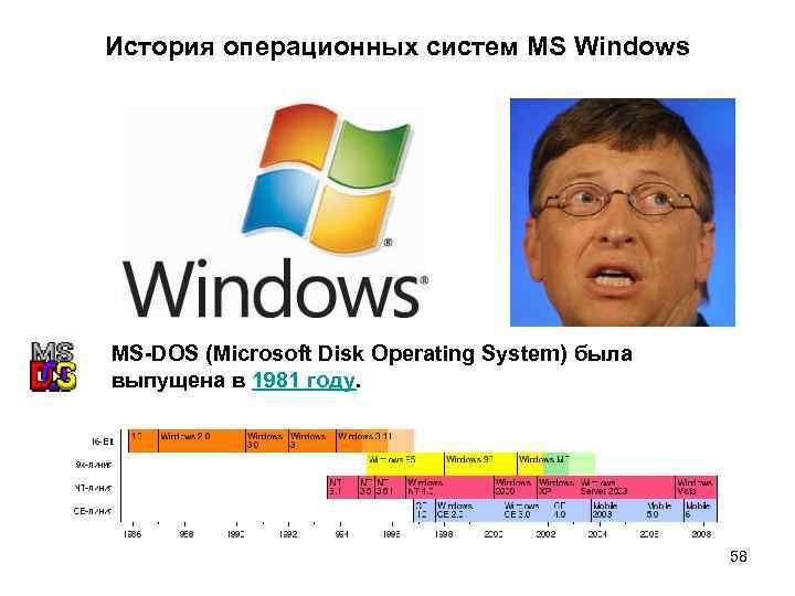 История операционных систем MS Windows MS-DOS (Microsoft Disk Operating System) была выпущена в 1981