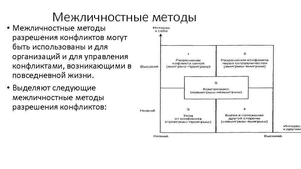 Межличностные методы • Межличностные методы разрешения конфликтов могут быть использованы и для организаций и
