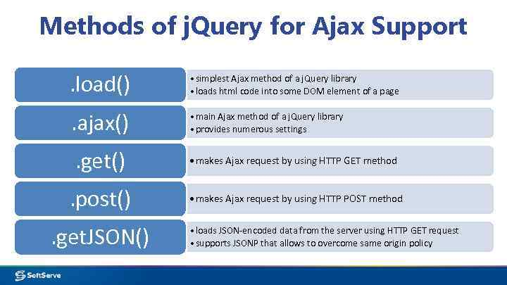 Module 10 Ajax Agenda Introduction to