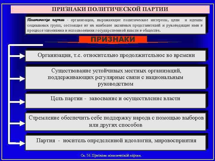 ПРИЗНАКИ ПОЛИТИЧЕСКОЙ ПАРТИИ Политические партии организации, выражающие политические интересы, цели и идеалы социальных групп,