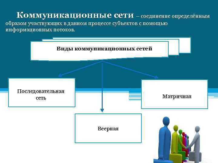 Коммуникационные сети – соединение определённым образом участвующих в данном процессе субъектов с помощью информационных
