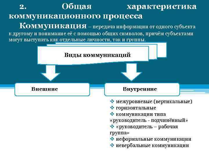 2. Общая характеристика коммуникационного процесса Коммуникация – передача информации от одного субъекта к другому