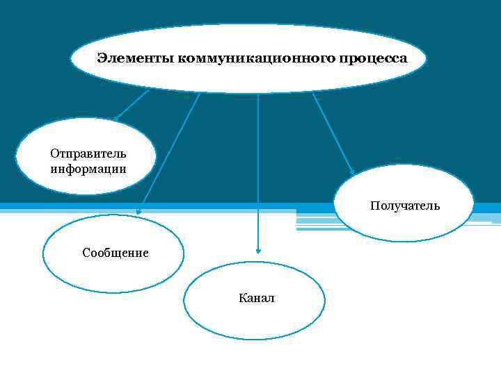 Элементы коммуникационного процесса Отправитель информации Получатель Сообщение Канал