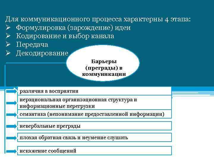 Для коммуникационного процесса характерны 4 этапа: Ø Формулировка (зарождение) идеи Ø Кодирование и выбор