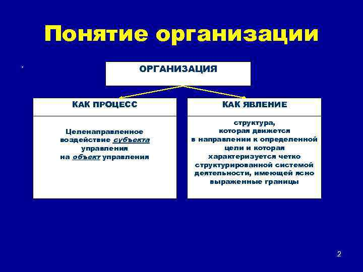 Понятие организации ОРГАНИЗАЦИЯ т КАК ПРОЦЕСС Целенаправленное воздействие субъекта управления на объект управления КАК