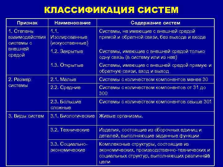 КЛАССИФИКАЦИЯ СИСТЕМ Признак 1. Степень взаимодействия системы с внешней средой Наименование Содержание систем 1.