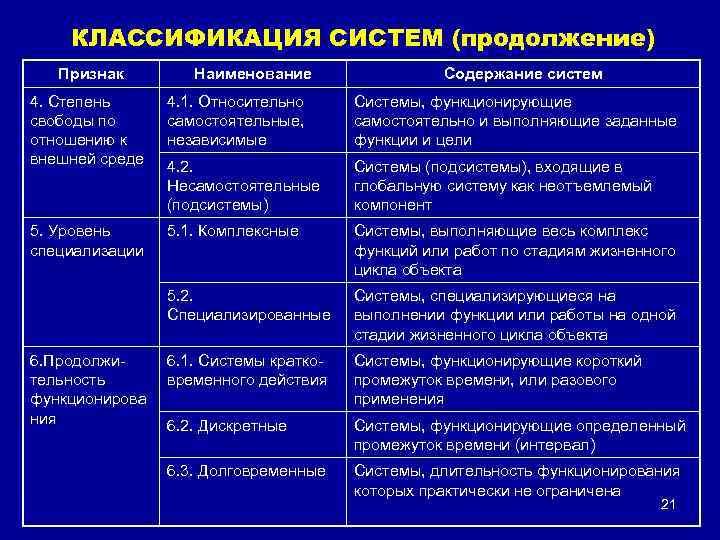 КЛАССИФИКАЦИЯ СИСТЕМ (продолжение) Признак Наименование Содержание систем 4. Степень свободы по отношению к внешней