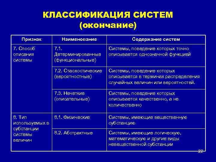 КЛАССИФИКАЦИЯ СИСТЕМ (окончание) Признак 7. Способ описания системы Наименование Содержание систем Системы, поведение которых