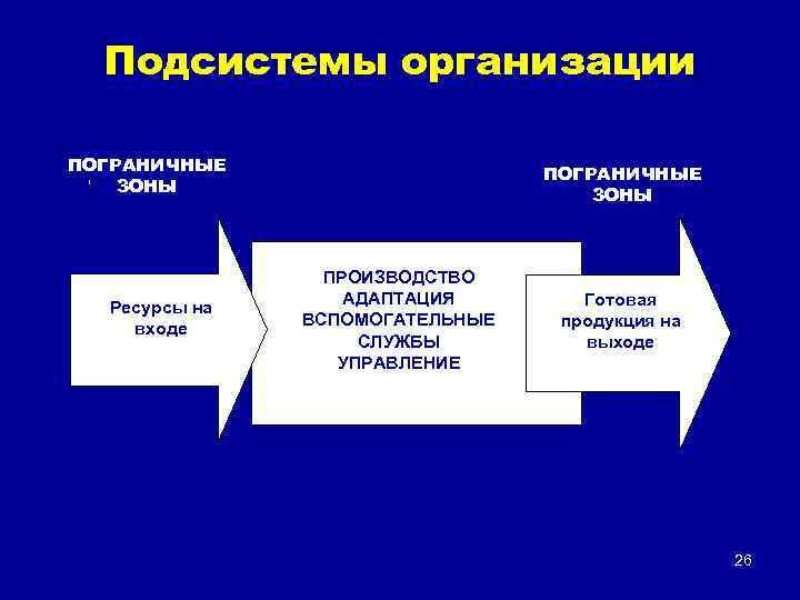 Подсистемы организации ПОГРАНИЧНЫЕ ЗОНЫ 1 Ресурсы на входе ПРОИЗВОДСТВО АДАПТАЦИЯ ВСПОМОГАТЕЛЬНЫЕ СЛУЖБЫ УПРАВЛЕНИЕ Готовая