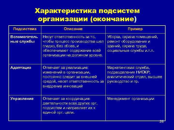 Характеристика подсистем организации (окончание) Подсистема Описание Пример Вспомогатель ные службы Несут ответственность за то,