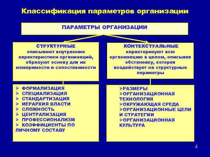 Классификация параметров организации ПАРАМЕТРЫ ОРГАНИЗАЦИИ СТРУКТУРНЫЕ описывают внутренние характеристики организаций, образуют основу для их