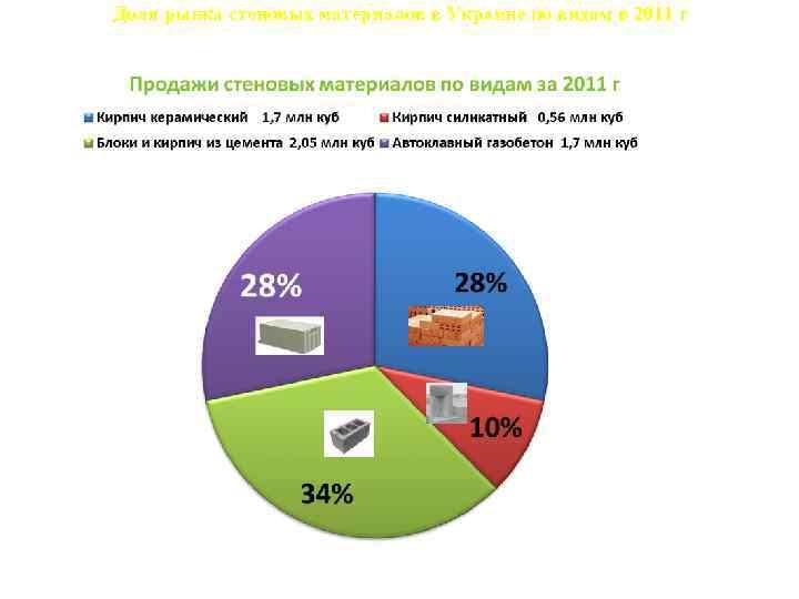 Доля рынка стеновых материалов в Украине по видам в 2011 г 9, 9% 32,