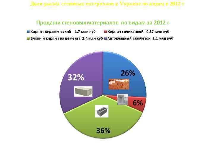 Доля рынка стеновых материалов в Украине по видам в 2012 г 9, 9% 32,