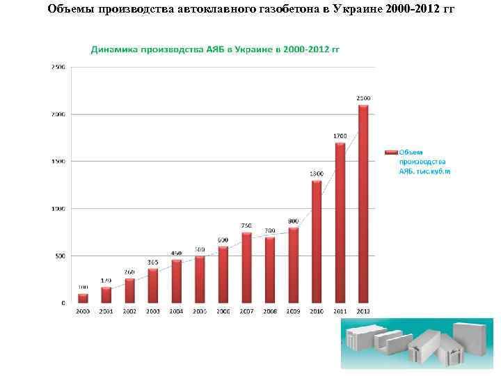 Объемы производства автоклавного газобетона в Украине 2000 -2012 гг