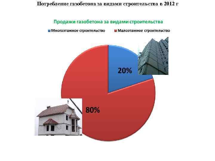 Потребление газобетона за видами строительства в 2012 г 9, 9% 32, 9% 20, 6%
