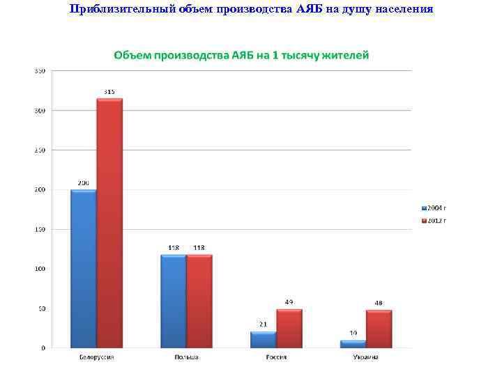 Приблизительный объем производства АЯБ на душу населения
