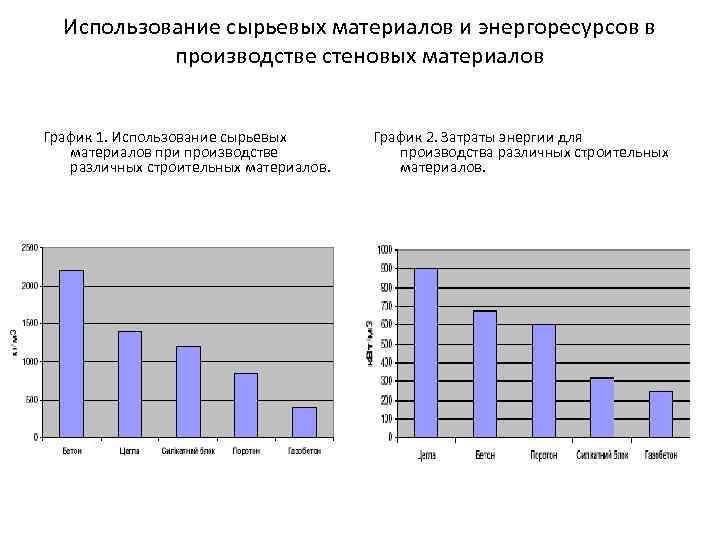 Использование сырьевых материалов и энергоресурсов в производстве стеновых материалов График 1. Использование сырьевых материалов