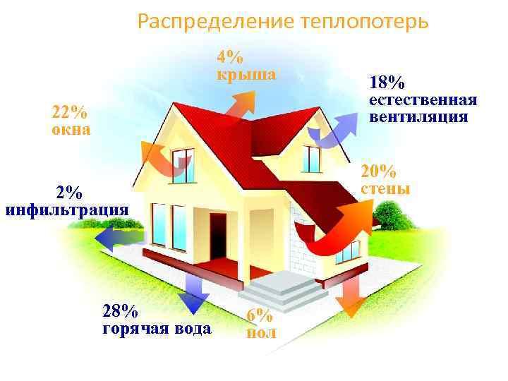Распределение теплопотерь 4% крыша 22% окна 20% стены 2% инфильтрация 28% горячая вода 18%