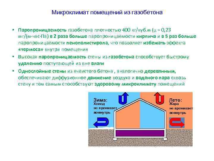Микроклимат помещений из газобетона • Паропроницаемость газобетона плотностью 400 кг/куб. м (μ = 0,