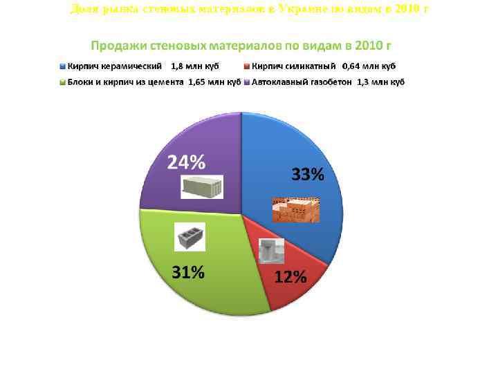 Доля рынка стеновых материалов в Украине по видам в 2010 г 9, 9% 32,