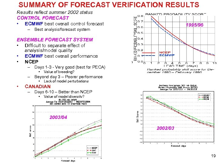 SUMMARY OF FORECAST VERIFICATION RESULTS Results reflect summer 2002 status CONTROL FORECAST • ECMWF