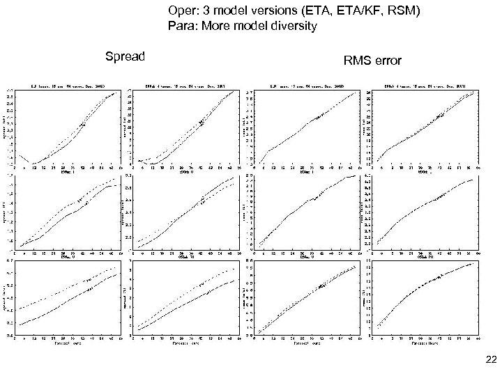 Oper: 3 model versions (ETA, ETA/KF, RSM) Para: More model diversity Spread RMS error