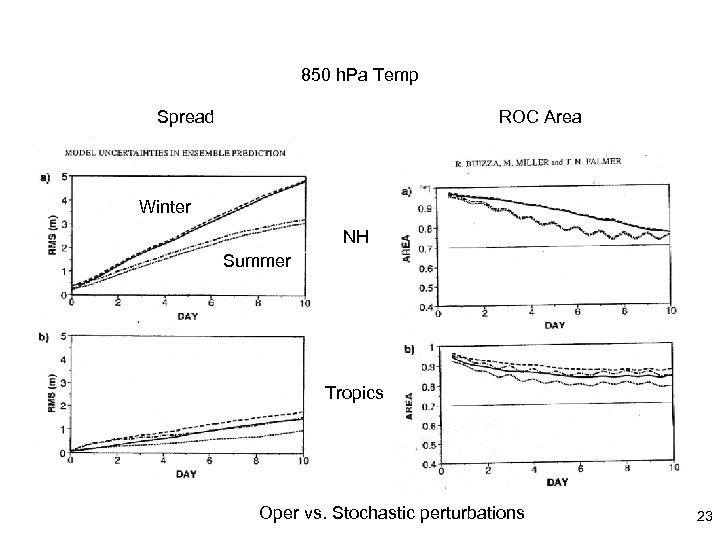 850 h. Pa Temp Spread ROC Area Winter NH Summer Tropics Oper vs. Stochastic