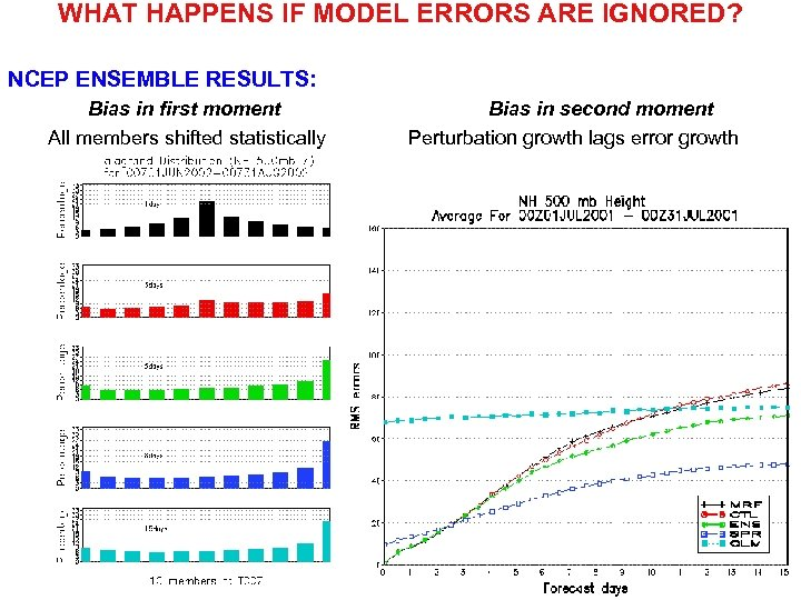 WHAT HAPPENS IF MODEL ERRORS ARE IGNORED? NCEP ENSEMBLE RESULTS: Bias in first moment