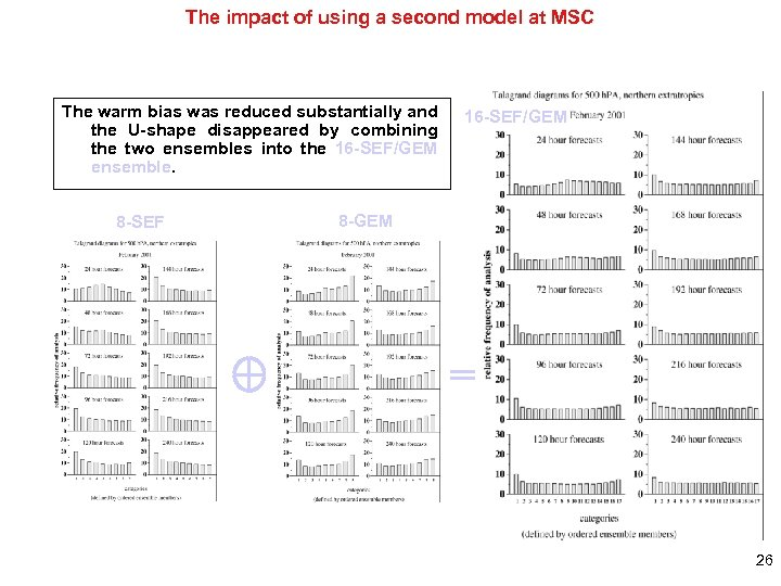 The impact of using a second model at MSC The warm bias was reduced