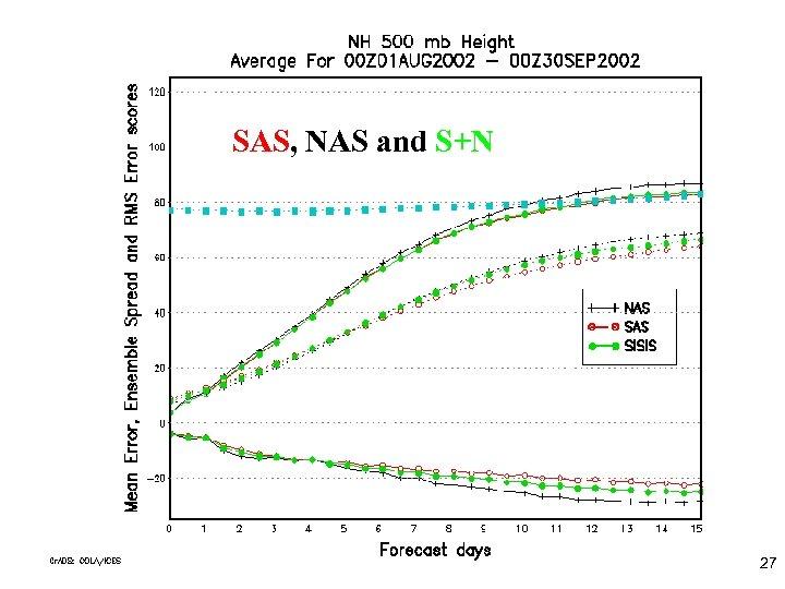 SAS, NAS and S+N 27