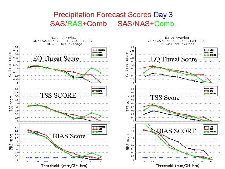 Precipitation Forecast Scores Day 3 SAS/RAS+Comb. SAS/NAS+Comb. EQ Threat Score TSS SCORE BIAS Score