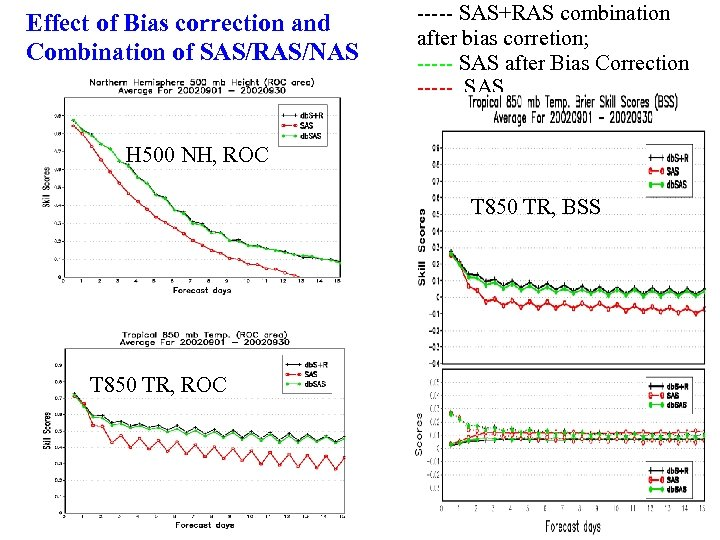 Effect of Bias correction and Combination of SAS/RAS/NAS ----- SAS+RAS combination after bias corretion;