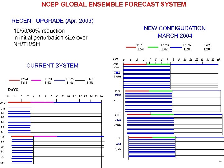 NCEP GLOBAL ENSEMBLE FORECAST SYSTEM RECENT UPGRADE (Apr. 2003) 10/50/60% reduction in initial perturbation