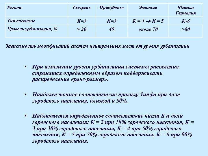 Регион Сычуань Прикубанье Эстония Южная Германия Тип системы К=3 К=4 К=5 К-6 Уровень урбанизации,