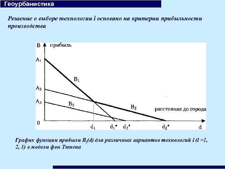 Геоурбанистика Решение о выборе технологии i основано на критерии прибыльности производства График функции