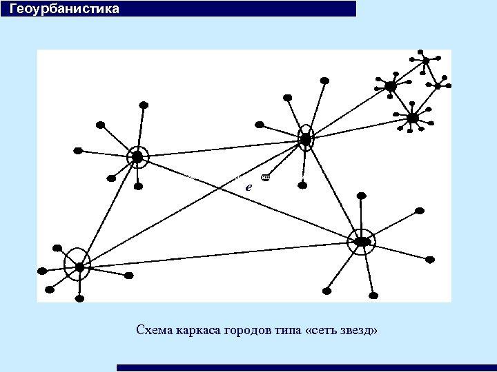 Геоурбанистика Схема каркаса городов типа «сеть звезд» е Схема каркаса городов типа «сеть