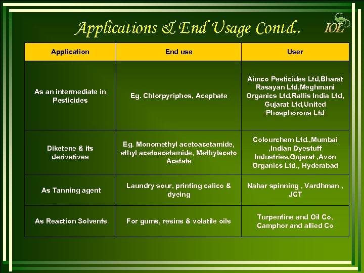 Applications & End Usage Contd. . Application End use User As an intermediate in
