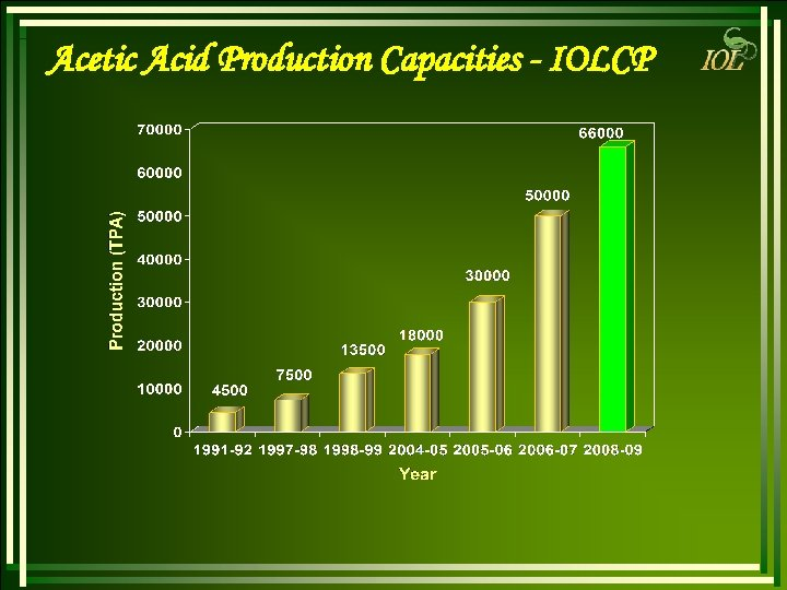Acetic Acid Production Capacities - IOLCP