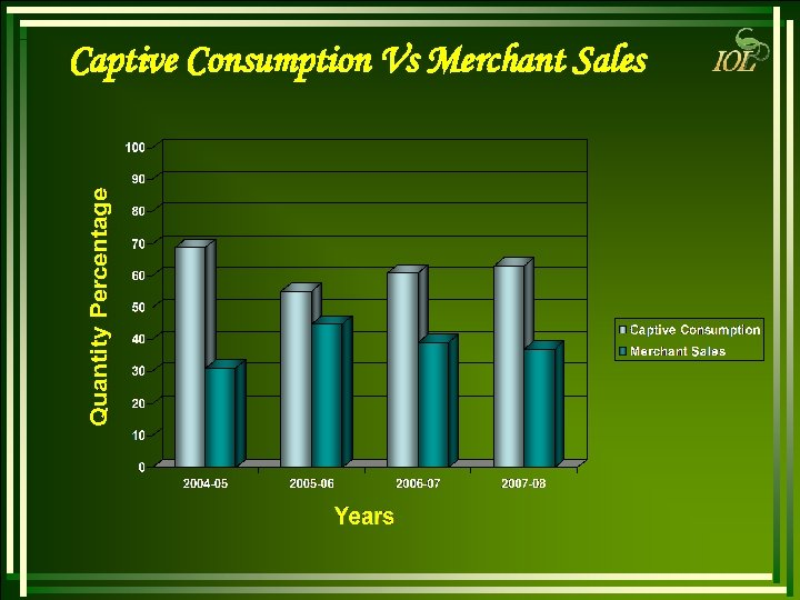 Captive Consumption Vs Merchant Sales