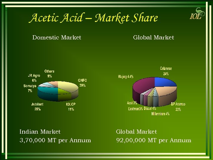 Acetic Acid – Market Share Domestic Market Global Market Indian Market 3, 70, 000