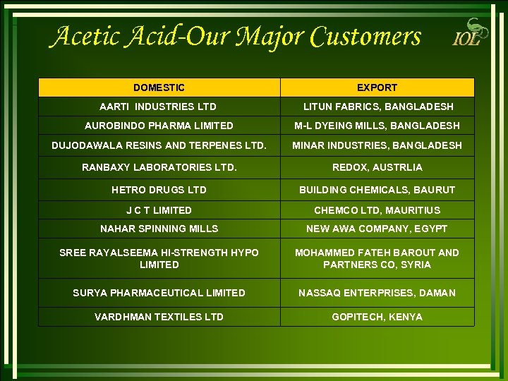 Acetic Acid-Our Major Customers DOMESTIC EXPORT AARTI INDUSTRIES LTD LITUN FABRICS, BANGLADESH AUROBINDO PHARMA