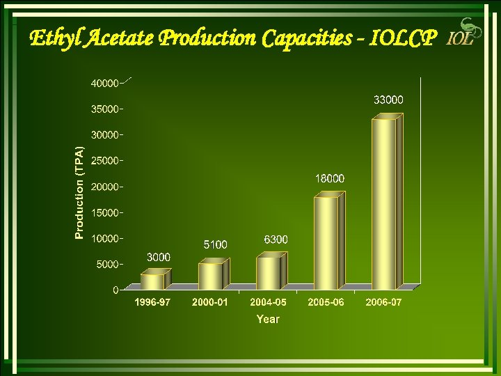 Ethyl Acetate Production Capacities - IOLCP