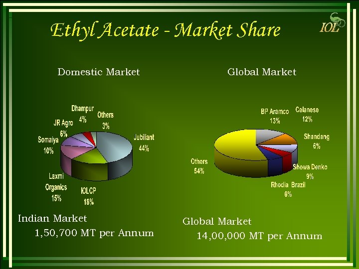 Ethyl Acetate - Market Share Domestic Market Indian Market 1, 50, 700 MT per