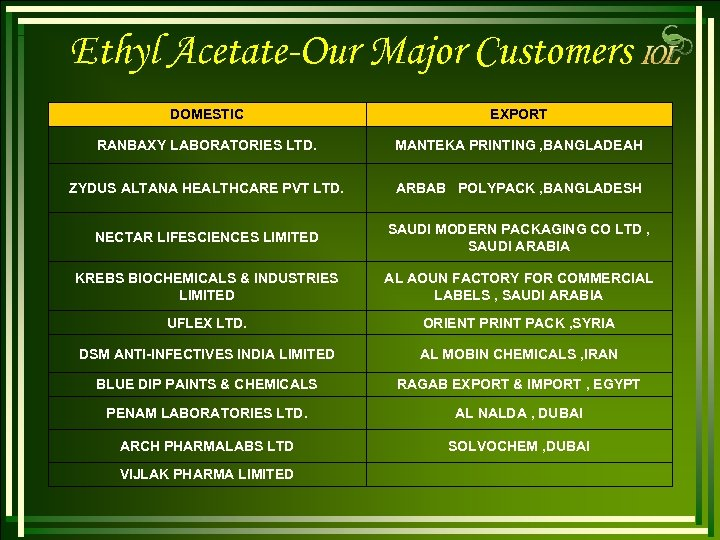 Ethyl Acetate-Our Major Customers DOMESTIC EXPORT RANBAXY LABORATORIES LTD. MANTEKA PRINTING , BANGLADEAH ZYDUS