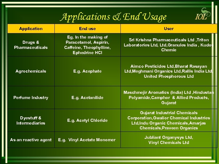 Applications & End Usage Application End use User Drugs & Pharmaceuticals Eg. In the